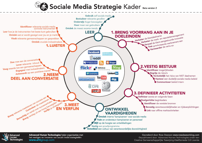 SocialMediaStrategy_Dutch