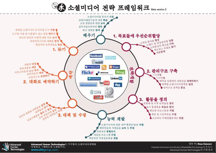 SocialMediaStrategy_Korean