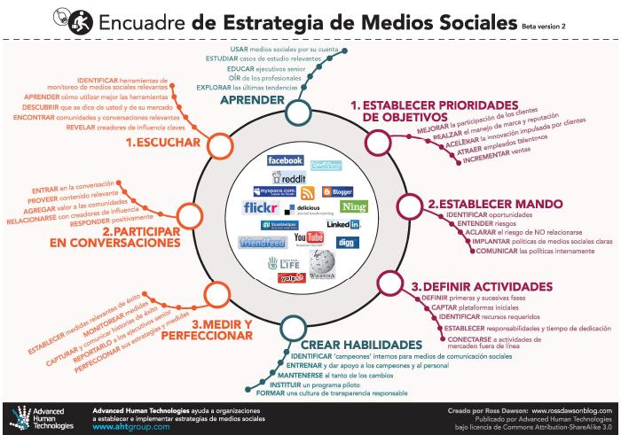 Social Media Strategy Framework_Portuguese