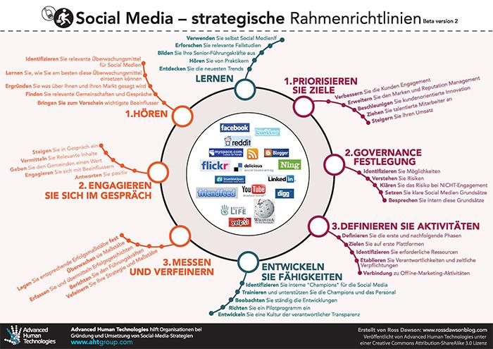 Social_Media_strategische_Rahmenrichtlinien