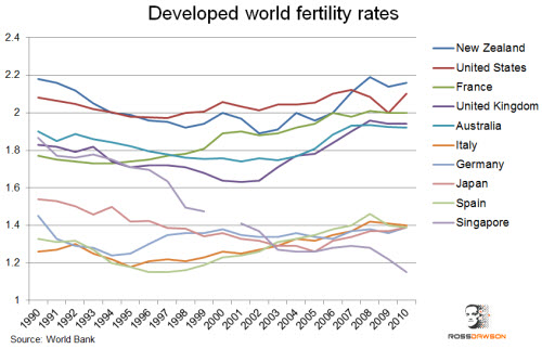 Developedworldfertility