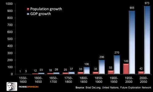 Growth1550-2050