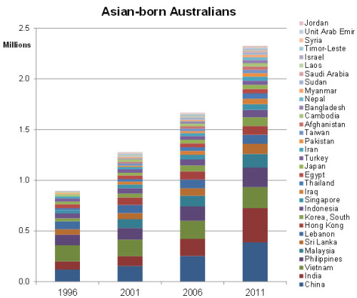 Asian-born-Australians