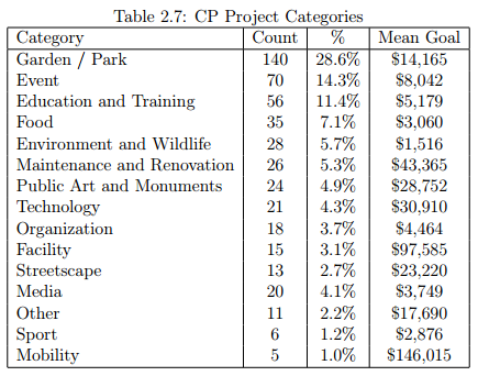 civiccrowdfundingcategories
