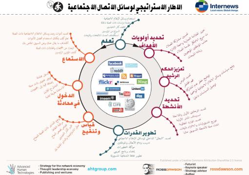 SocialMediaStrategy_Arabic_510w