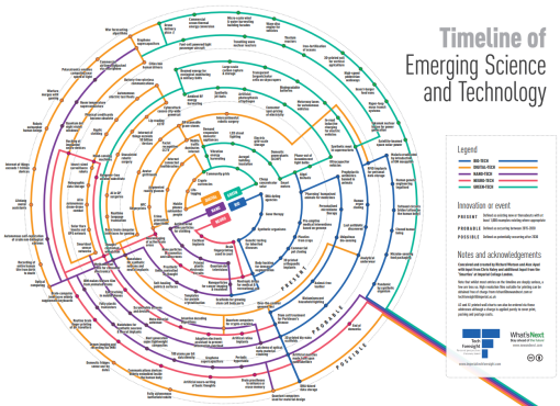 Timeline of Emerging Science and Technology: A visual framework
