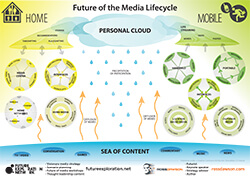 Media_Lifecyle_Framework