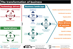 TheTransformationofBusiness