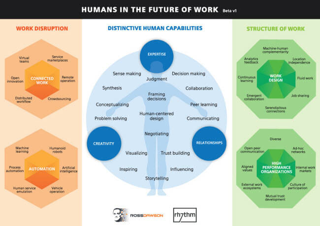 Framework: The role of Humans in the Future of Work
