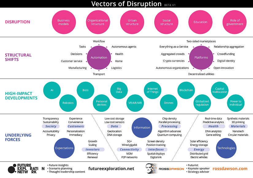Vectors disruption framework clarify key forces change