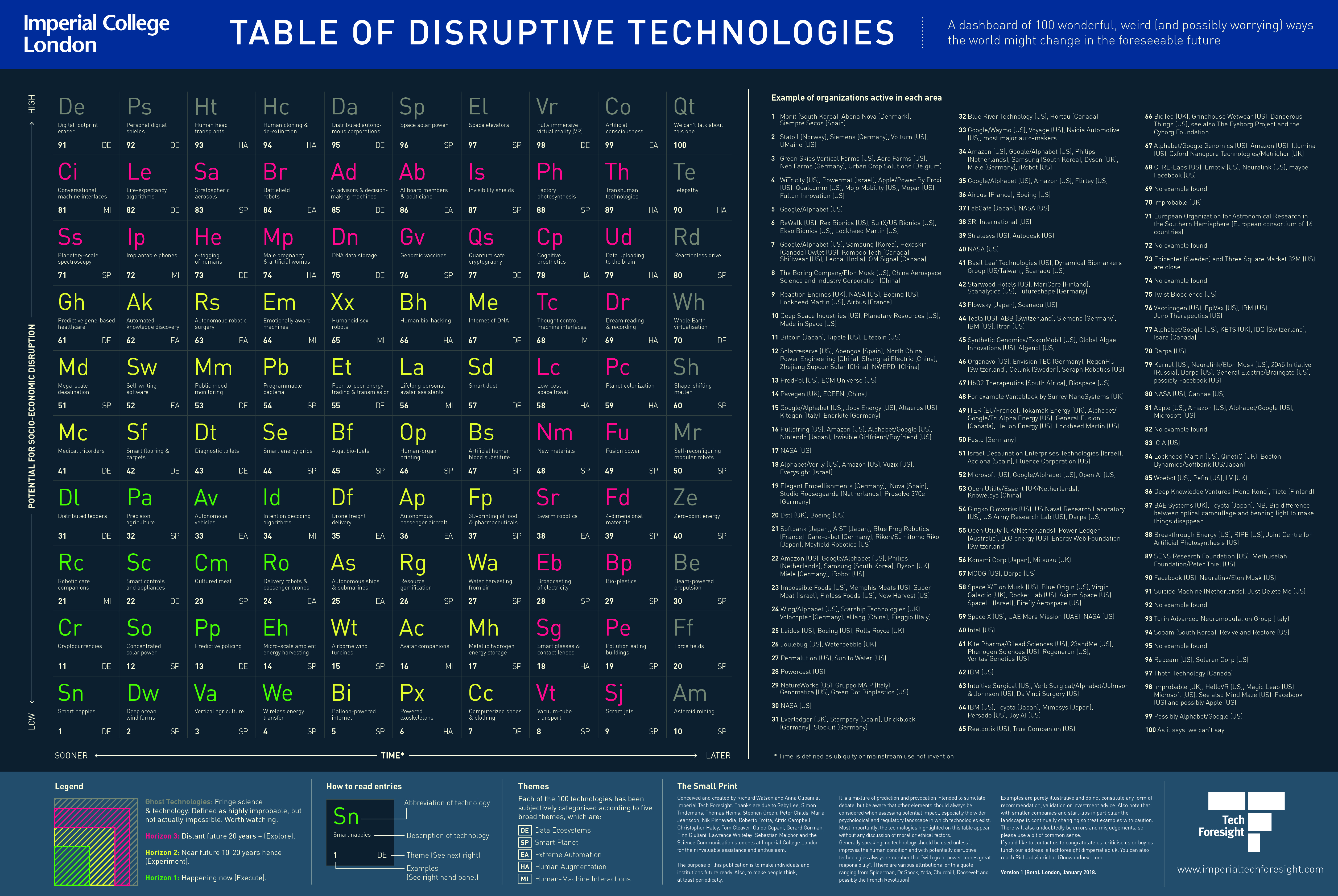 Periodic table of disruptive technologies and innovation ross dawson i highly recommended reading richards full explanation of the genesis and creation of the table a summary explanation is below urtaz Choice Image