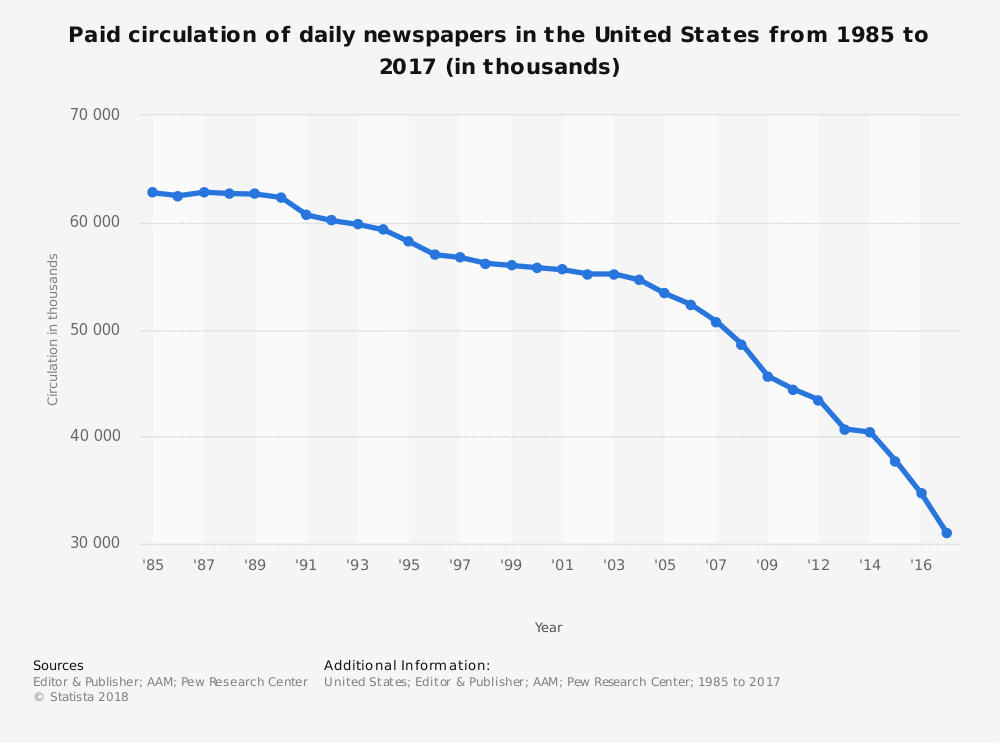 Decline of News-on-paper: United States - Ross Dawson