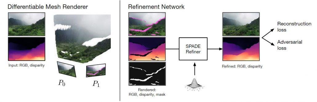 Google Infinite Nature refinement network