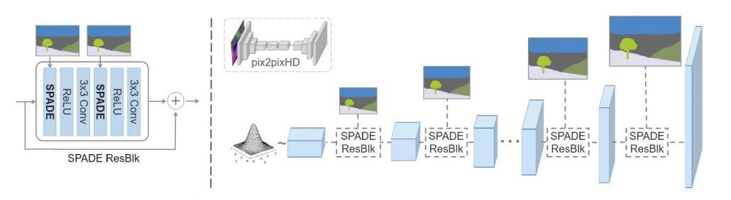 NVIDIA's SPADE system