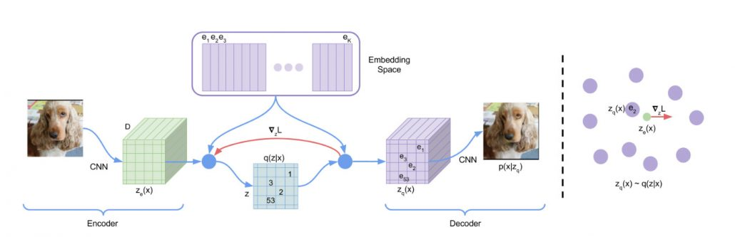 VQ-VAE structure