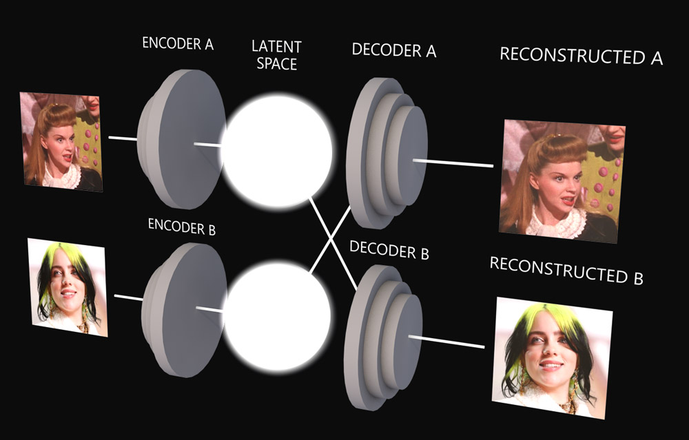 Deepfake architecture diagram